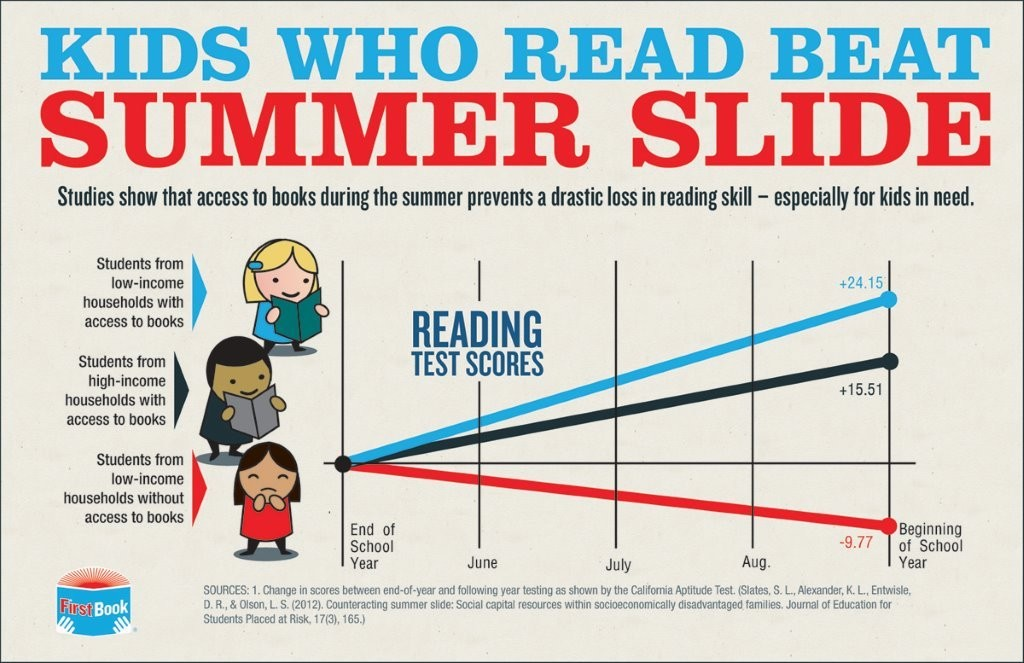 infographic_summer-slide