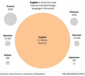 Commonly studied languages
