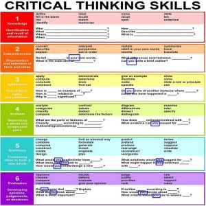 Bloom's Taxonomy of Critical Thinking Questions