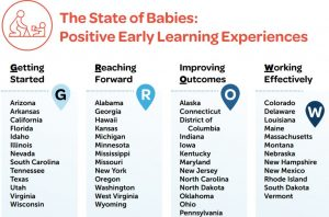 State of Babies Early Learning Experiences