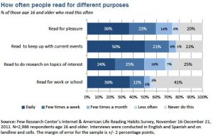 Chart-4 Different purposes for daily reading