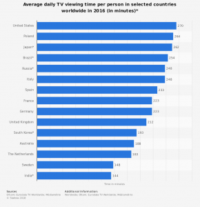 statistic_id276748_average-time-spent-watching-tv-in-selected-countries-worldwide-2016