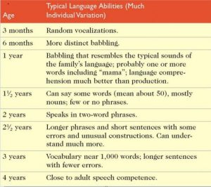 Language Stages 4